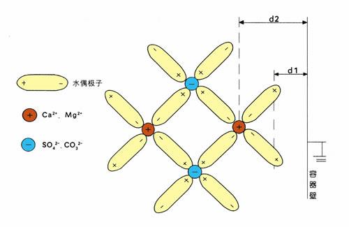 改变水分子中的电子结构
