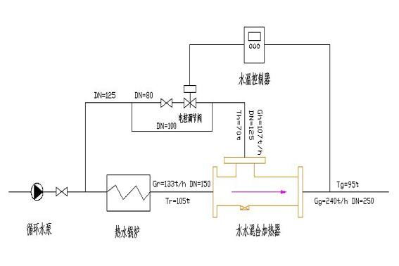 SSH水水混合加热器 使用举例